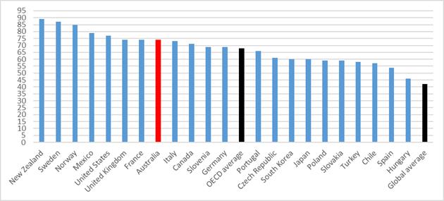 Open Budget Iindex 2017, OECD conturies and global average
